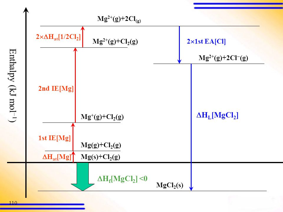 Enthalpy (kJ mol) HL[MgCl2] Hf[MgCl2] <0 Mg(s)+Cl2(g)